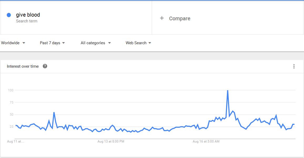 Google Trends 180816