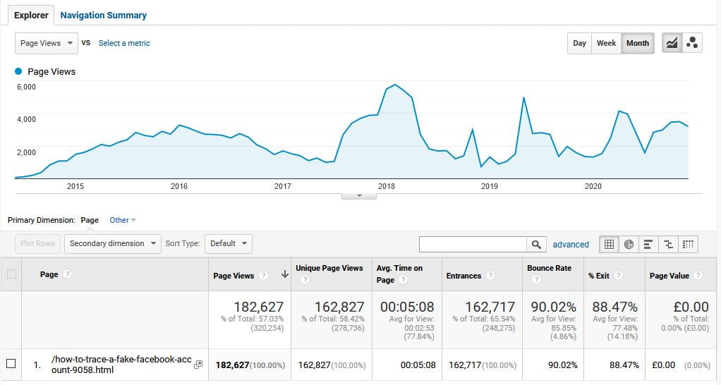 Google Analytics Showing Traffic Stats from SEO